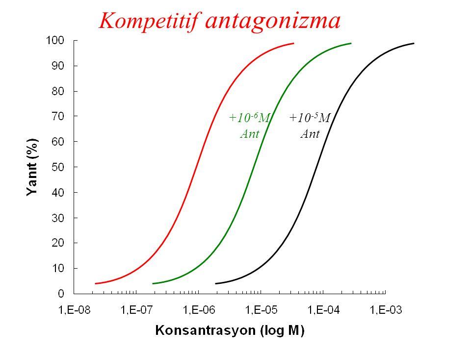 Kompetitif antagonizma +10 -6 M Ant +10 -5 M Ant