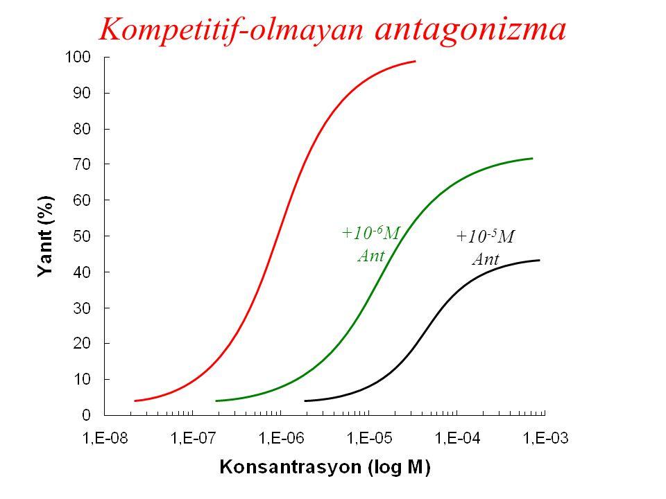 Kompetitif-olmayan antagonizma +10 -6 M Ant +10 -5 M Ant