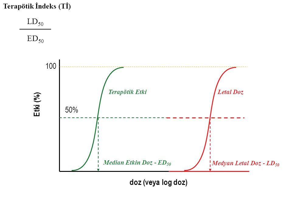 100 doz (veya log doz) Terapötik Etki 50% Median Etkin Doz - ED 50 Letal Doz Medyan Letal Doz - LD 50 Terapötik İndeks (Tİ) LD 50 ED 50 Etki (%)