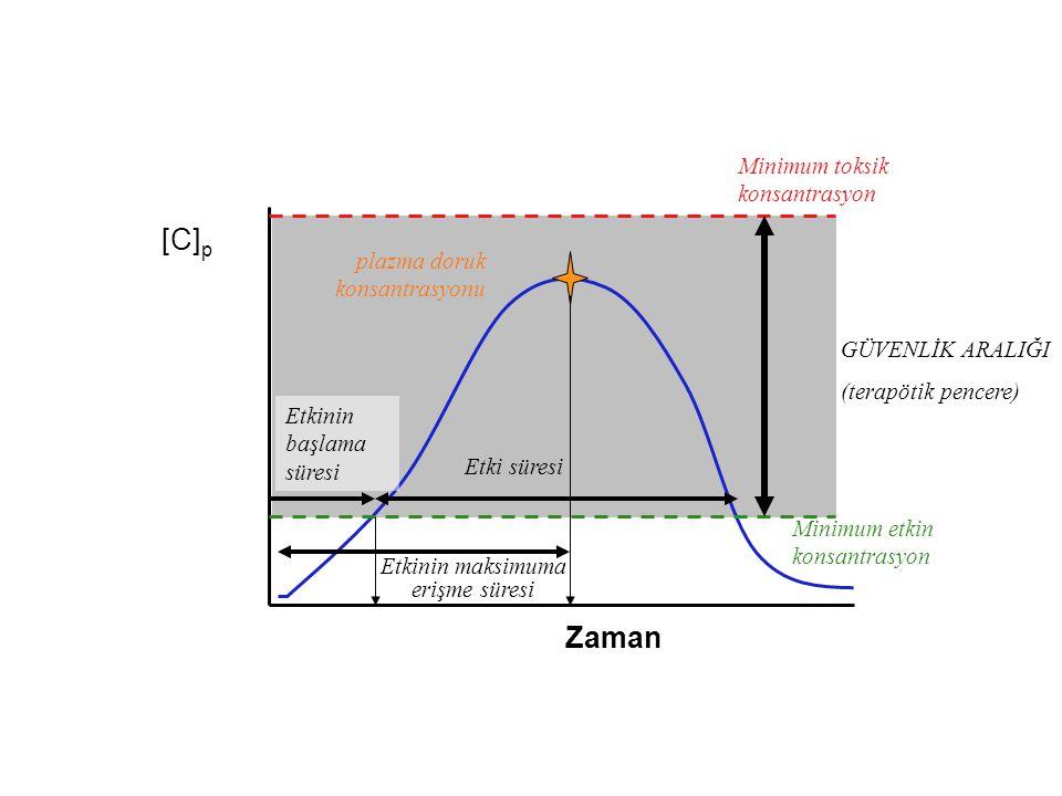 Zaman [C]p[C]p Minimum etkin konsantrasyon Minimum toksik konsantrasyon GÜVENLİK ARALIĞI (terapötik pencere) plazma doruk konsantrasyonu Etkinin başla