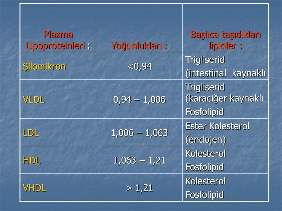 Plazma Lipoproteinleri : Yoğunlukları : Başlıca taşıdıkları lipidler : Şilomikron<0,94Trigliserid (intestinal kaynaklı VLDL 0,94 – 1,006 Trigliserid (