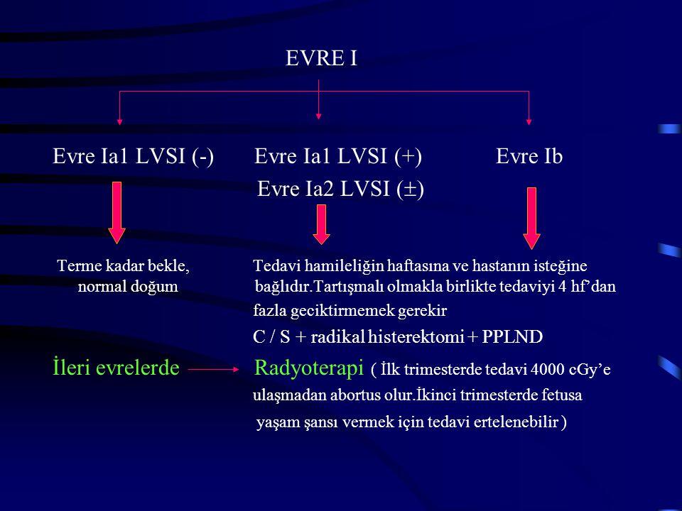 EVRE I Evre Ia1 LVSI (-) Evre Ia1 LVSI (+) Evre Ib Evre Ia2 LVSI (  ) Terme kadar bekle, Tedavi hamileliğin haftasına ve hastanın isteğine normal doğ