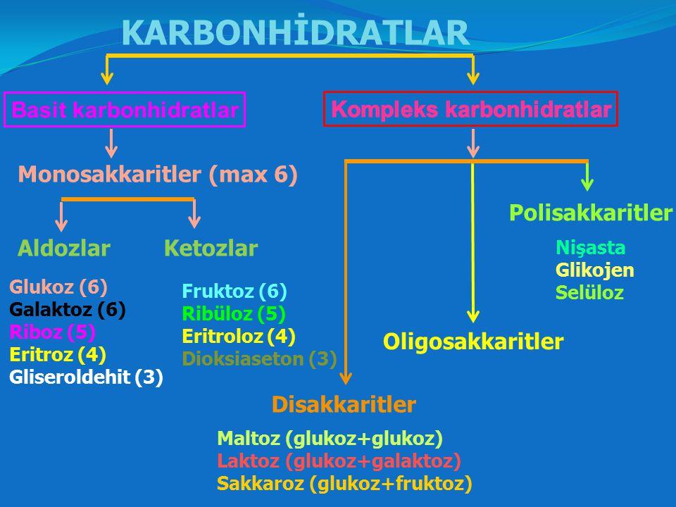 Monosakkaritler;  Su ile daha küçük birimlere parçalanamadıkları için basit şekerler, monozlar yada tek şekerler olarak adlandırılabilirler.