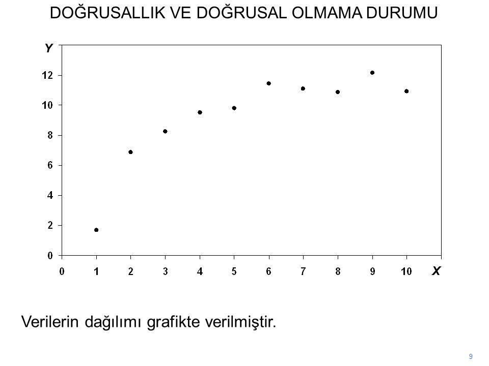 DOĞRUSALLIK VE DOĞRUSAL OLMAMA DURUMU 9 Verilerin dağılımı grafikte verilmiştir. X Y