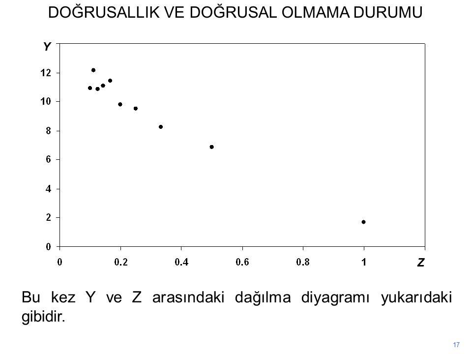 17 Bu kez Y ve Z arasındaki dağılma diyagramı yukarıdaki gibidir.