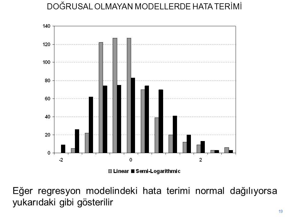 19 Eğer regresyon modelindeki hata terimi normal dağılıyorsa yukarıdaki gibi gösterilir DOĞRUSAL OLMAYAN MODELLERDE HATA TERİMİ