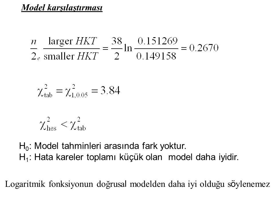 Model karşılaştırması Logaritmik fonksiyonun doğrusa l modelden daha iyi olduğu s ö ylenemez H 0 : Model tahminleri arasında fark yoktur.