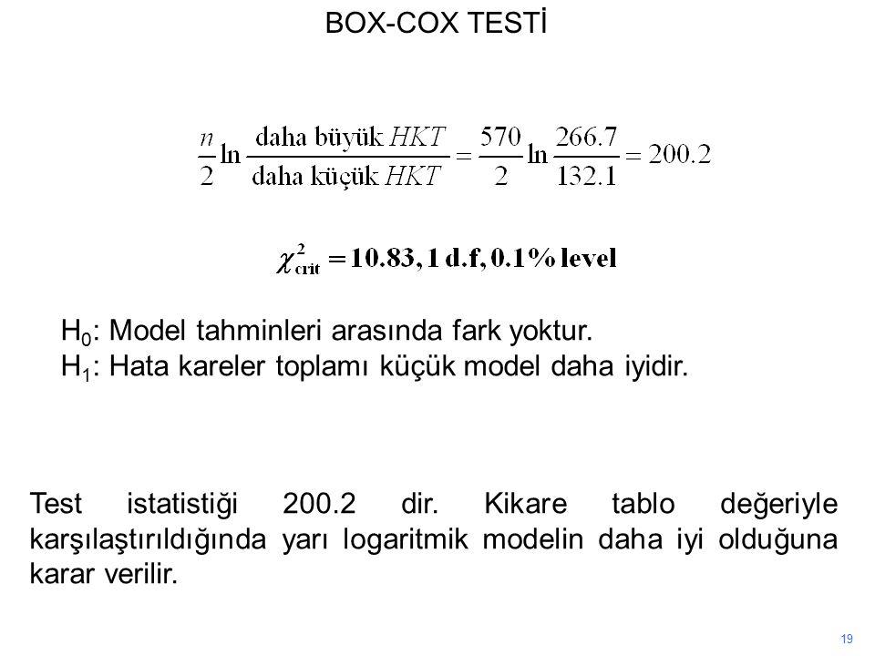 19 Test istatistiği 200.2 dir.