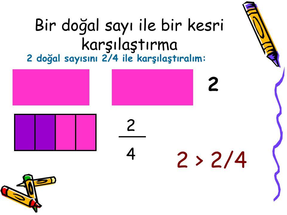 Bir doğal sayı ile bir kesri karşılaştırma 2 doğal sayısını 2/4 ile karşılaştıralım: 2 2424 2 > 2/4
