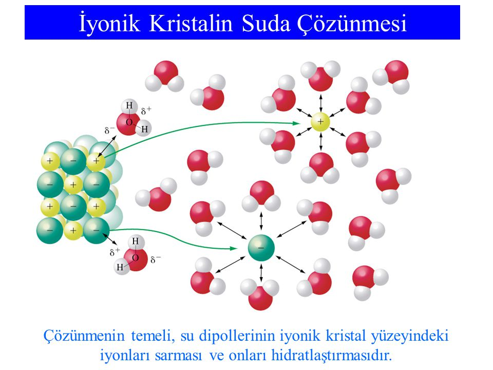 İyonik Kristalin Suda Çözünmesi Çözünmenin temeli, su dipollerinin iyonik kristal yüzeyindeki iyonları sarması ve onları hidratlaştırmasıdır.