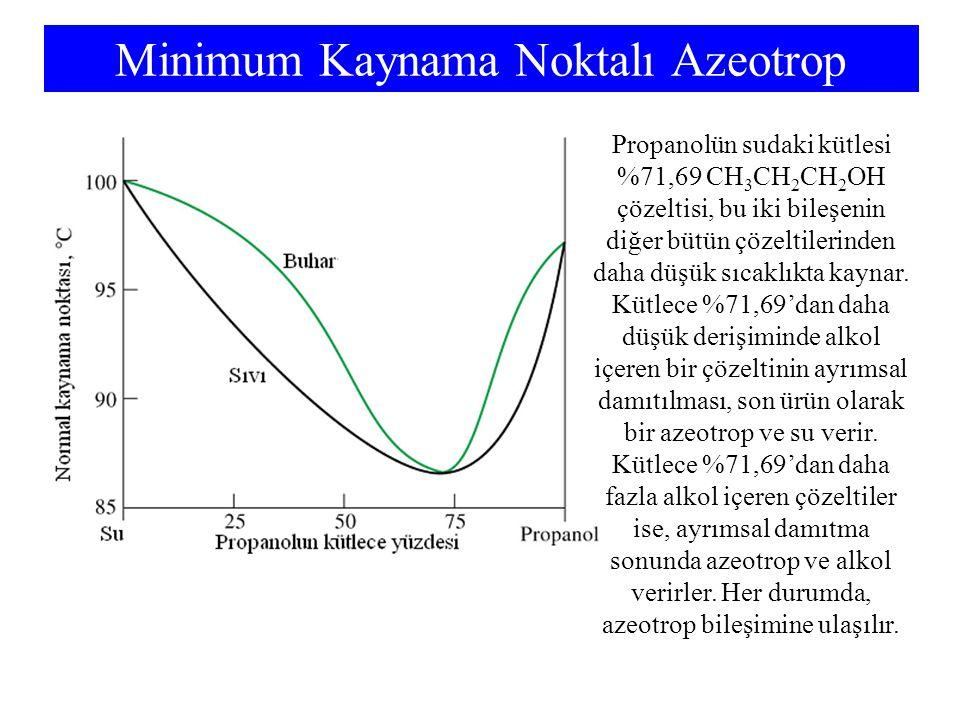 Minimum Kaynama Noktalı Azeotrop Propanolün sudaki kütlesi %71,69 CH 3 CH 2 CH 2 OH çözeltisi, bu iki bileşenin diğer bütün çözeltilerinden daha düşük sıcaklıkta kaynar.