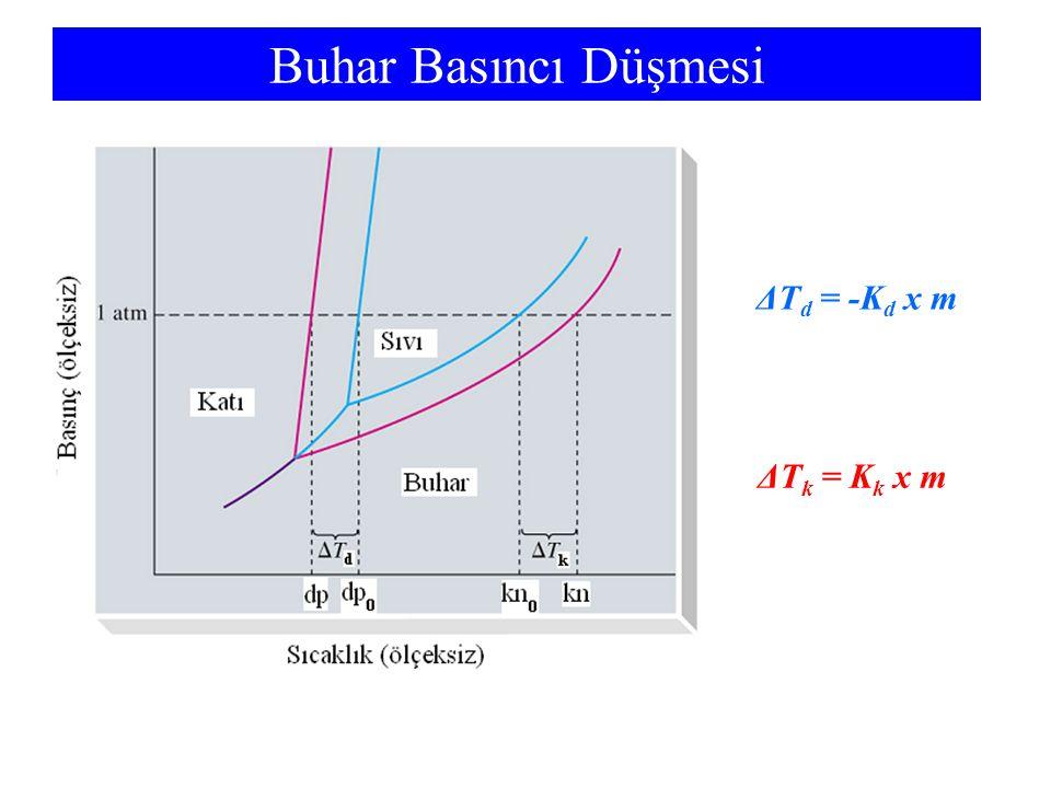 Buhar Basıncı Düşmesi ΔT d = -K d x m ΔT k = K k x m