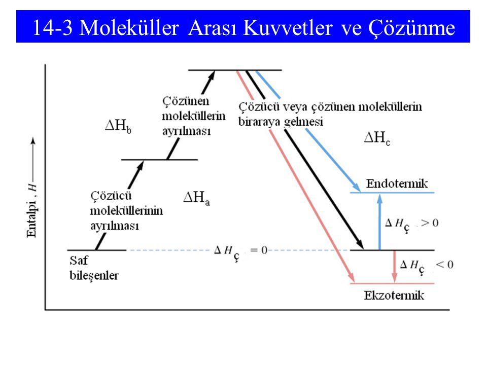 14-6 Çözeltilerin Buhar Basınçları Raoult, 1880'lerde bir çözünenin, çözücünün buhar basıncını düşürdüğünü buldu.