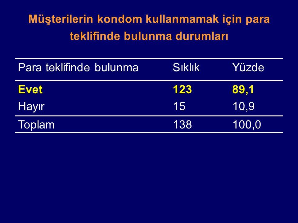 Müşterilerin kondom kullanmamak için para teklifinde bulunma durumları Para teklifinde bulunmaSıklıkYüzde Evet12389,1 Hayır1510,9 Toplam138100,0