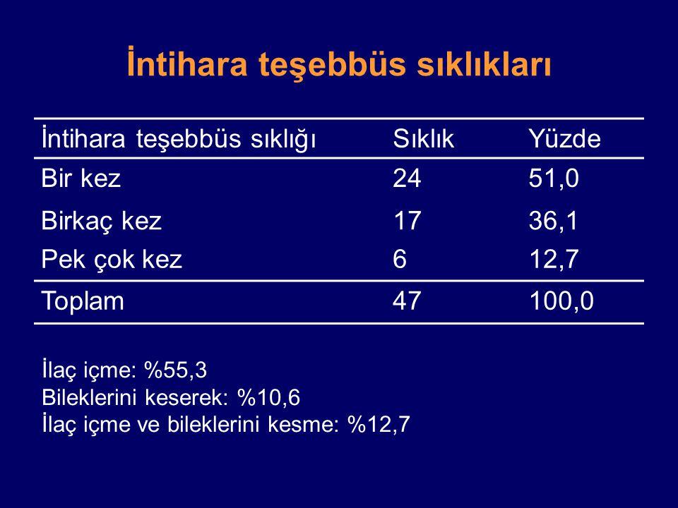 İntihara teşebbüs sıklıkları İntihara teşebbüs sıklığıSıklıkYüzde Bir kez2451,0 Birkaç kez1736,1 Pek çok kez612,7 Toplam47100,0 İlaç içme: %55,3 Bilek