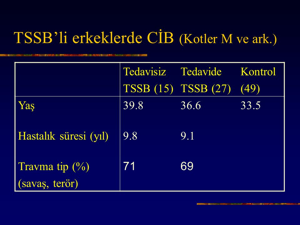 TSSB'li erkeklerde CİB (Kotler M ve ark.) Tedavisiz TSSB (15) Tedavide TSSB (27) Kontrol (49) Yaş39.836.633.5 Hastalık süresi (yıl)9.89.1 Travma tip (%) (savaş, terör) 7169