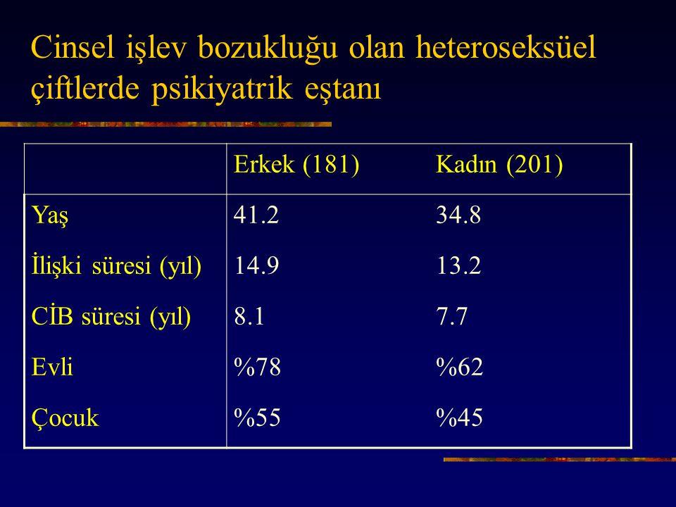 Cinsel işlev bozukluğu olan heteroseksüel çiftlerde psikiyatrik eştanı Erkek (181)Kadın (201) Yaş41.234.8 İlişki süresi (yıl)14.913.2 CİB süresi (yıl)8.17.7 Evli%78%62 Çocuk%55%45