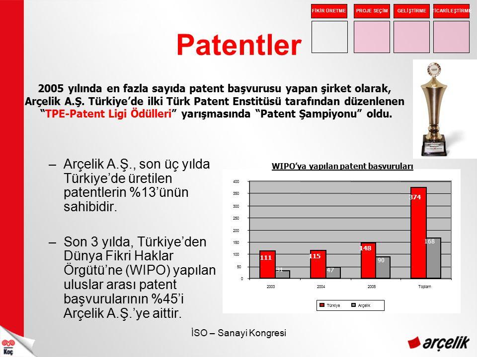 İSO – Sanayi Kongresi Patentler 2005 yılında en fazla sayıda patent başvurusu yapan şirket olarak, Arçelik A.Ş. Türkiye'de ilki Türk Patent Enstitüsü