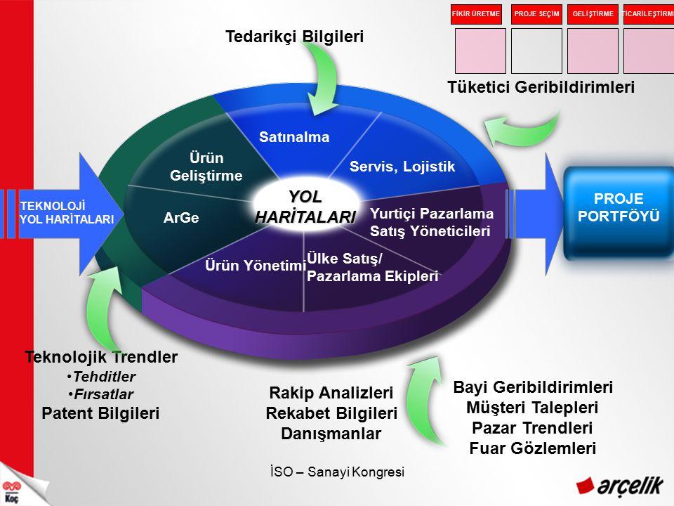 İSO – Sanayi Kongresi YOLHARİTALARI Ürün Geliştirme Yurtiçi Pazarlama Satış Yöneticileri Servis, Lojistik Satınalma Ülke Satış/ Pazarlama Ekipleri ArG