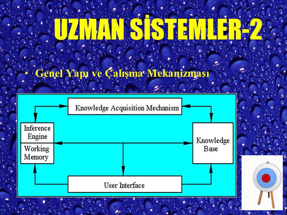 UZMAN SİSTEMLER-1 Uzman Sistemler en eski Yapay Zeka araçlarından birisidir Belirli bir alanda, bir uzmanın önerdiği çözümleri üretebilen, o alanın bilgileri ile donatılmış, gerekçeleme metotları ile olayları süzebilen programlardır.