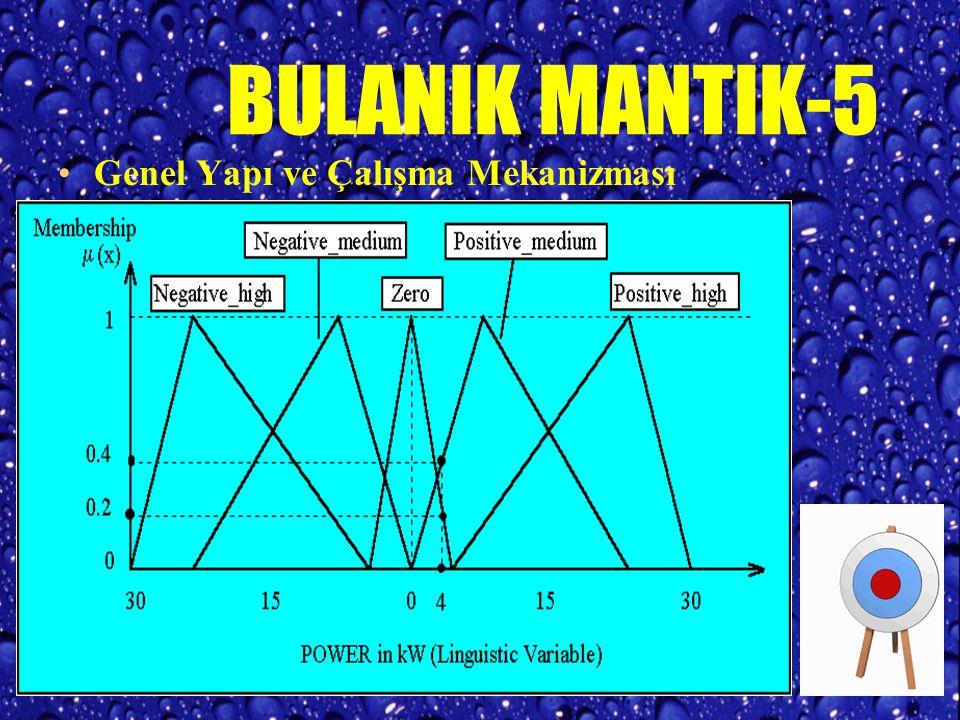BULANIK MANTIK-4 AVANTAJ VE DEZAVANTAJLARI Bulanık Mantık eksik tanımlı problemlerin çözümü için uygundur Uygulanması oldukça kolaydır. Bulanık Mantık