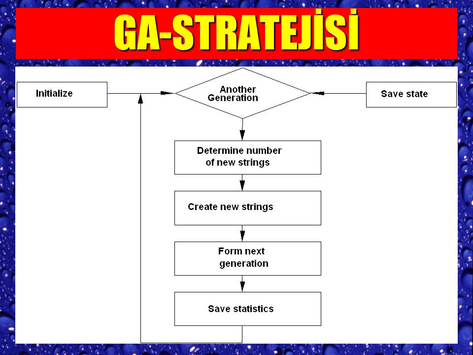 KOMBİNATORYEL ENİYİLEME ARAÇLARI-2 Genetik Algoritmalar EVRİM teorisini ilham alır.