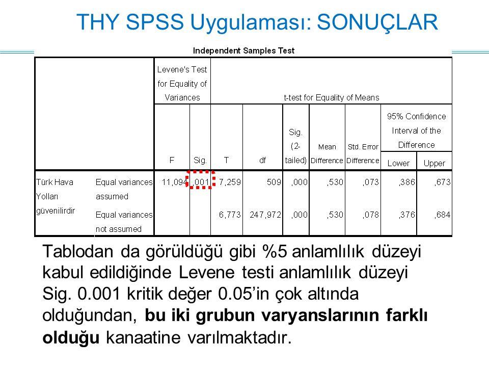 THY SPSS Uygulaması: SONUÇLAR Tablodan da görüldüğü gibi %5 anlamlılık düzeyi kabul edildiğinde Levene testi anlamlılık düzeyi Sig. 0.001 kritik değer