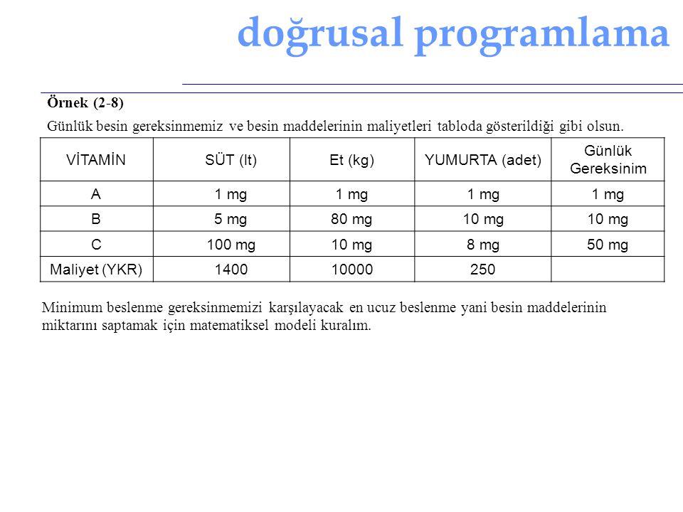doğrusal programlama Örnek (2-8) Günlük besin gereksinmemiz ve besin maddelerinin maliyetleri tabloda gösterildiği gibi olsun. VİTAMİNSÜT (lt)Et (kg)Y