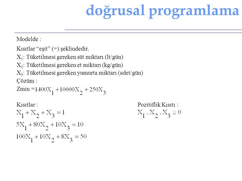 """doğrusal programlama Modelde : Kısıtlar """"eşit"""" (=) şeklindedir. X 1 : Tüketilmesi gereken süt miktarı (lt/gün) X 2 : Tüketilmesi gereken et miktarı (k"""