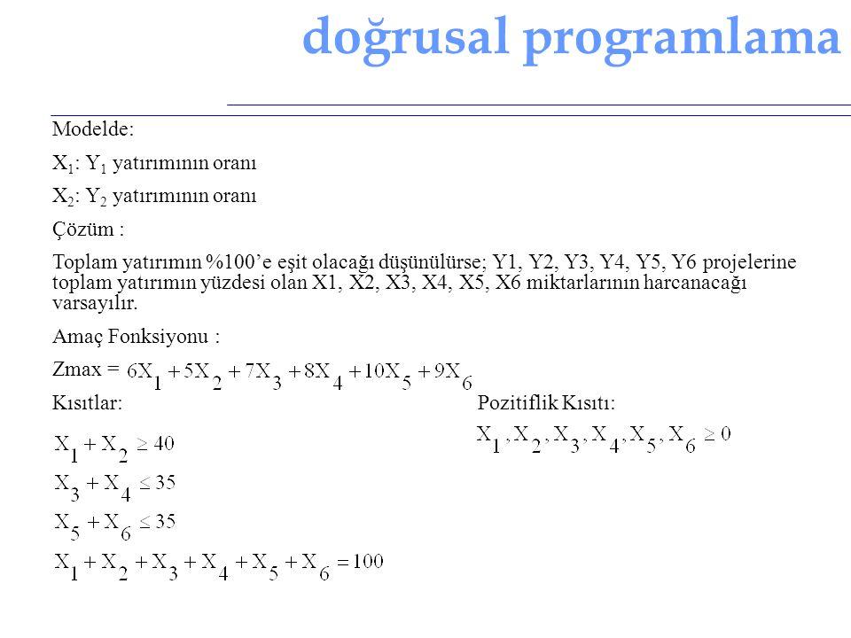 doğrusal programlama Modelde: X 1 : Y 1 yatırımının oranı X 2 : Y 2 yatırımının oranı Çözüm : Toplam yatırımın %100'e eşit olacağı düşünülürse; Y1, Y2