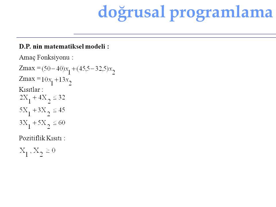 doğrusal programlama D.P. nin matematiksel modeli : Amaç Fonksiyonu : Zmax = Kısıtlar : Pozitiflik Kısıtı :