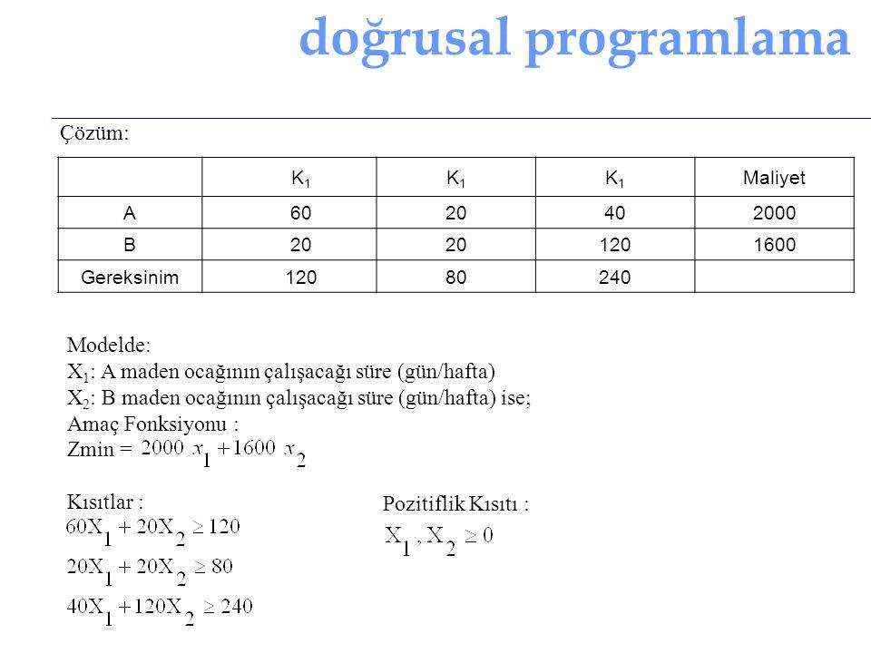 doğrusal programlama Örnek (2-8) Günlük besin gereksinmemiz ve besin maddelerinin maliyetleri tabloda gösterildiği gibi olsun.