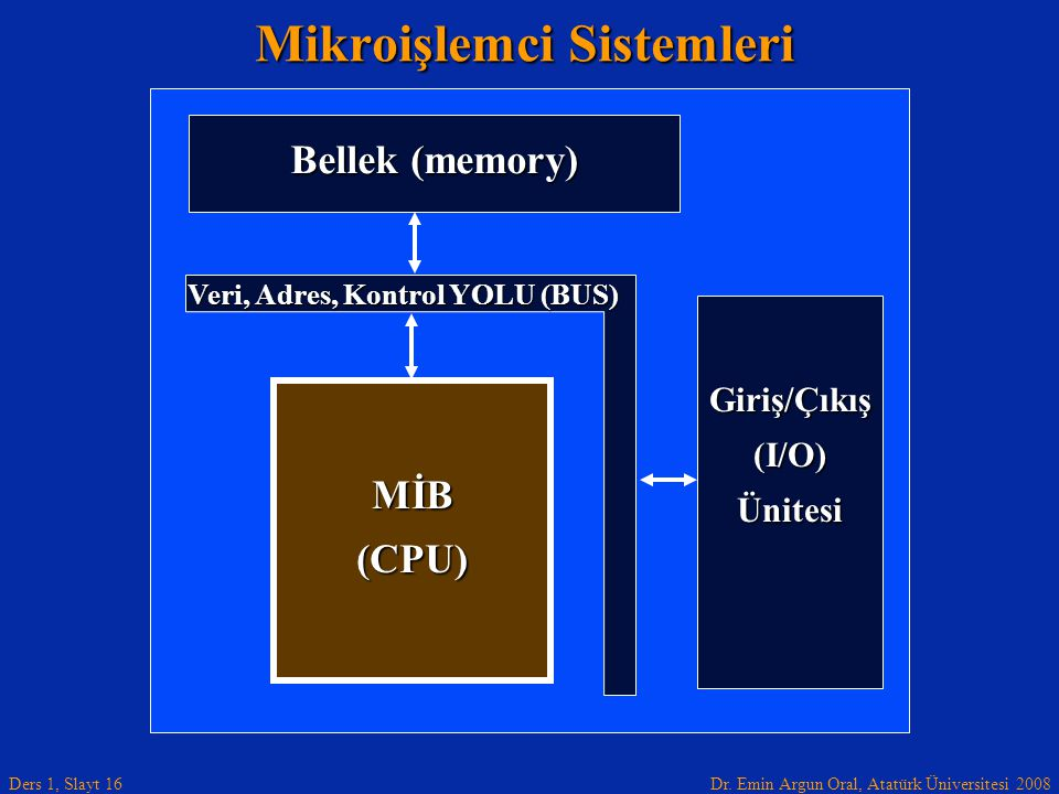 Dr. Emin Argun Oral, Atatürk Üniversitesi 2008 Ders 1, Slayt 16 Mikroişlemci Sistemleri Giriş/Çıkış (I/O) Ünitesi MİB (CPU) Bellek (memory) Veri, Adre