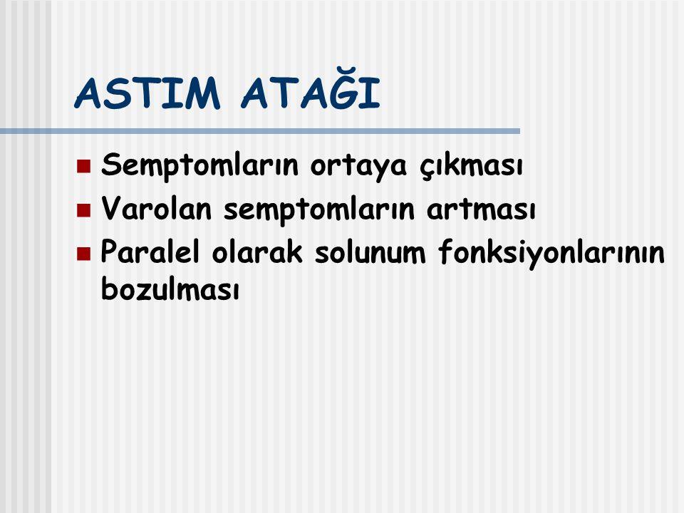 ASTIM ATAĞI Semptomların ortaya çıkması Varolan semptomların artması Paralel olarak solunum fonksiyonlarının bozulması