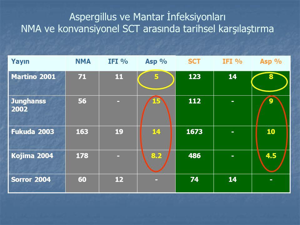 Aspergillus ve Mantar İnfeksiyonları NMA ve konvansiyonel SCT arasında tarihsel karşılaştırma Yayın NMAIFI %Asp %SCTIFI %Asp % Martino 200171 115123148 Junghanss 2002 56-15112-9 Fukuda 2003163 19141673-10 Kojima 2004178-8.2486-4.5 Sorror 200460 12-7414-