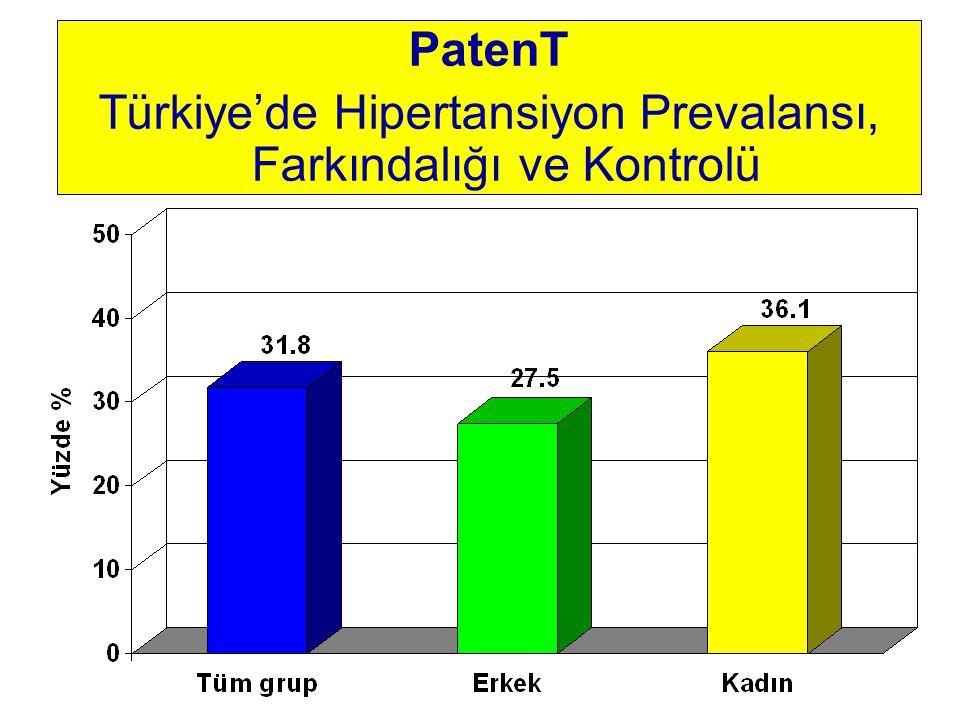 PatenT Türkiye'de Hipertansiyon Prevalansı, Farkındalığı ve Kontrolü