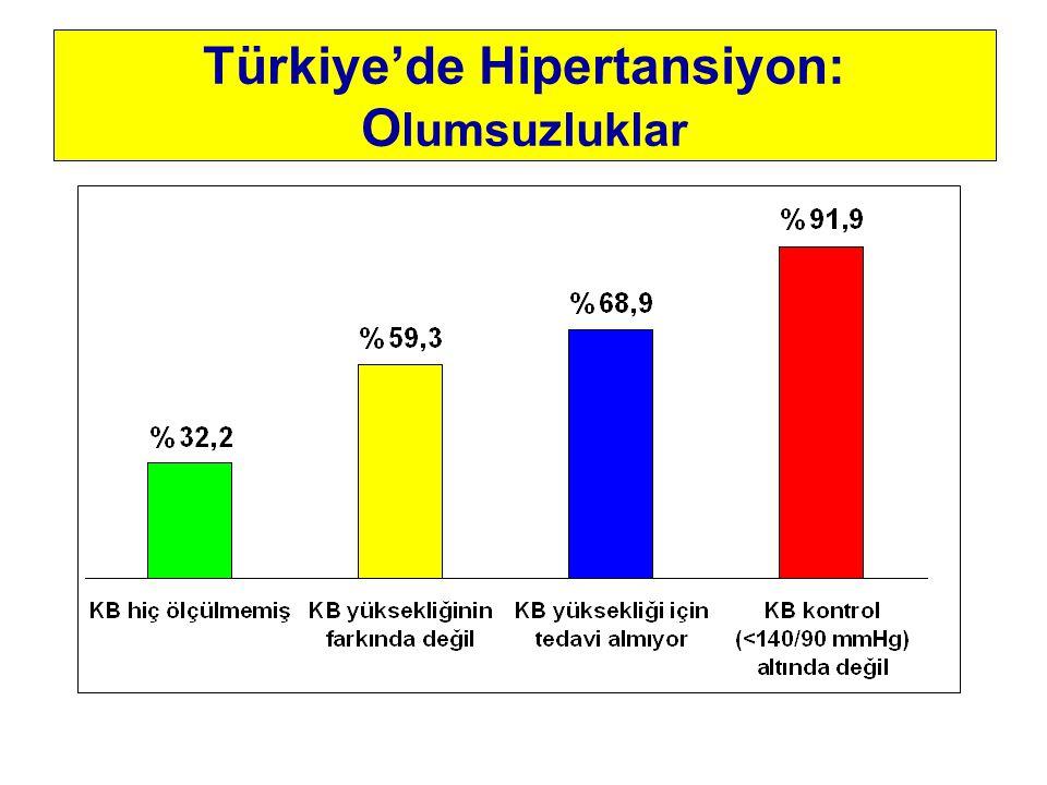 Türkiye'de Hipertansiyon: O lumsuzluklar