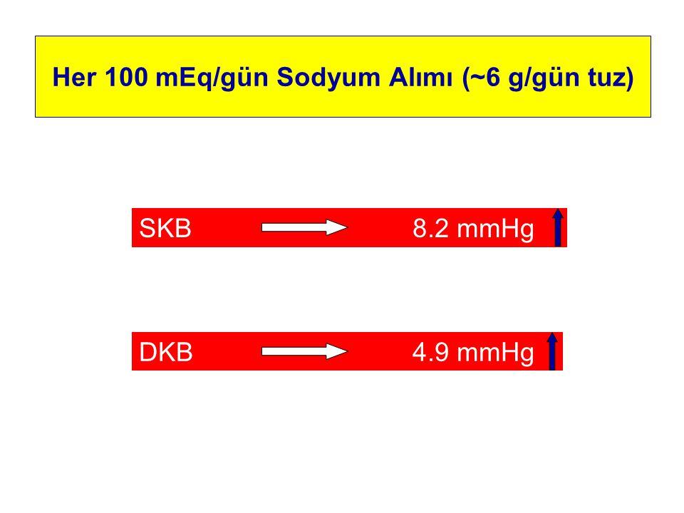 Her 100 mEq/gün Sodyum Alımı (~6 g/gün tuz) SKB8.2 mmHg DKB4.9 mmHg