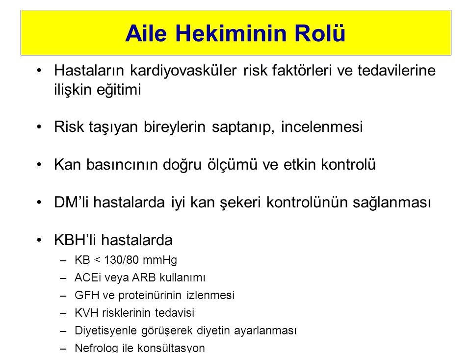 Aile Hekiminin Rolü Hastaların kardiyovasküler risk faktörleri ve tedavilerine ilişkin eğitimi Risk taşıyan bireylerin saptanıp, incelenmesi Kan basıncının doğru ölçümü ve etkin kontrolü DM'li hastalarda iyi kan şekeri kontrolünün sağlanması KBH'li hastalarda –KB < 130/80 mmHg –ACEi veya ARB kullanımı –GFH ve proteinürinin izlenmesi –KVH risklerinin tedavisi –Diyetisyenle görüşerek diyetin ayarlanması –Nefrolog ile konsültasyon