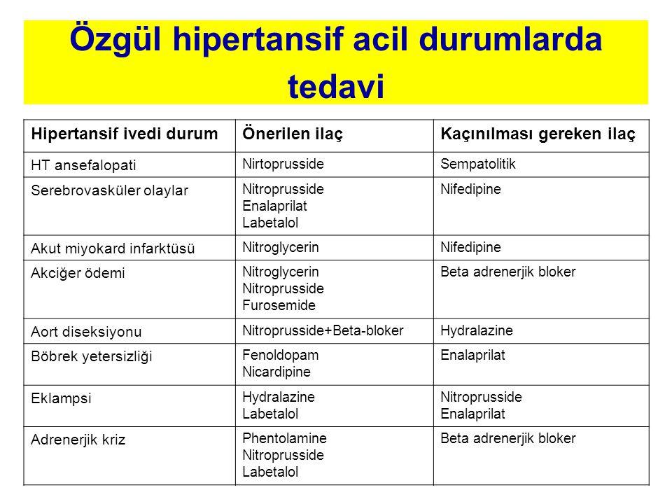 Özgül hipertansif acil durumlarda tedavi Hipertansif ivedi durumÖnerilen ilaçKaçınılması gereken ilaç HT ansefalopati NirtoprussideSempatolitik Serebrovasküler olaylar Nitroprusside Enalaprilat Labetalol Nifedipine Akut miyokard infarktüsü NitroglycerinNifedipine Akciğer ödemi Nitroglycerin Nitroprusside Furosemide Beta adrenerjik bloker Aort diseksiyonu Nitroprusside+Beta-blokerHydralazine Böbrek yetersizliği Fenoldopam Nicardipine Enalaprilat Eklampsi Hydralazine Labetalol Nitroprusside Enalaprilat Adrenerjik kriz Phentolamine Nitroprusside Labetalol Beta adrenerjik bloker