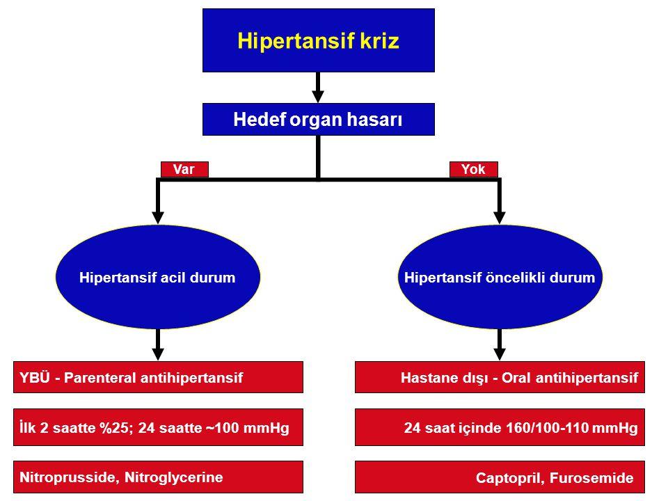 Hipertansif kriz Hipertansif acil durumHipertansif öncelikli durum Hedef organ hasarı YBÜ - Parenteral antihipertansif Captopril, Furosemide 24 saat içinde 160/100-110 mmHgİlk 2 saatte %25; 24 saatte ~100 mmHg Nitroprusside, Nitroglycerine Hastane dışı - Oral antihipertansif VarYok
