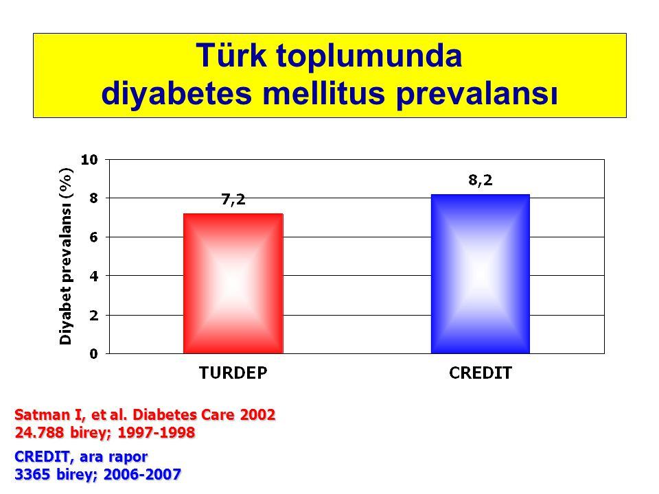 Türk toplumunda diyabetes mellitus prevalansı Satman I, et al.