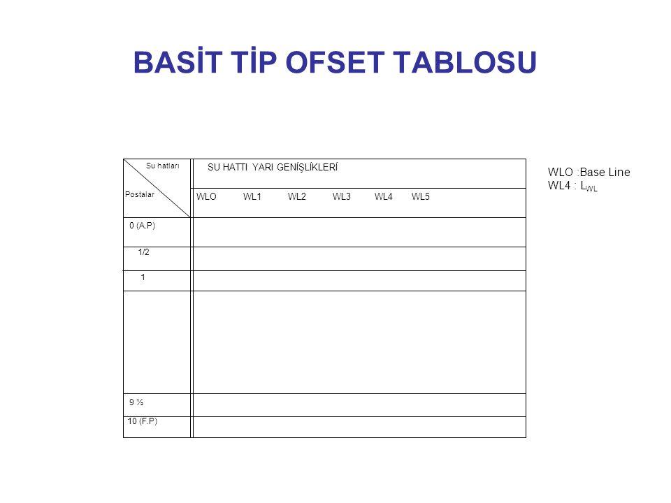 BASİT TİP OFSET TABLOSU 0 (A.P) 1/2 1 9 ½ 10 (F.P) SU HATTI YARI GENİŞLİKLERİ WLO WL1 WL2 WL3 WL4 WL5 Su hatları Postalar WLO :Base Line WL4 : L WL