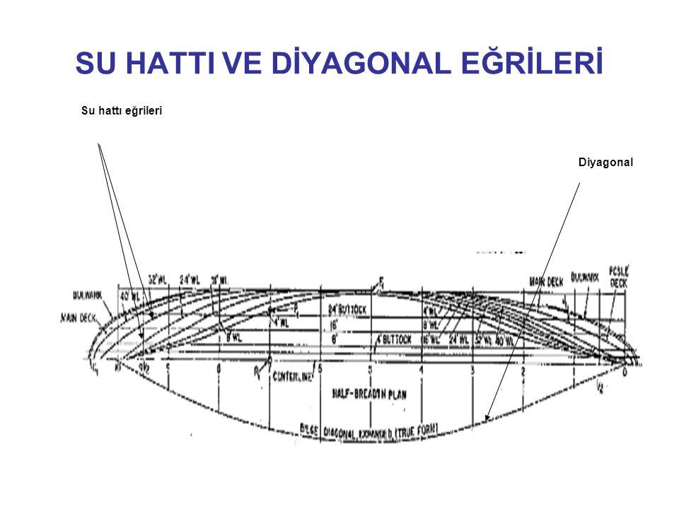 SU HATTI VE DİYAGONAL EĞRİLERİ Su hattı eğrileri Diyagonal