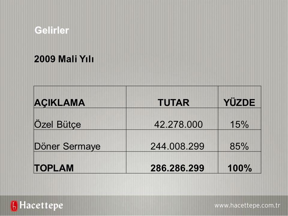 Gelirler 2009 Mali Yılı AÇIKLAMA TUTARYÜZDE Özel Bütçe 42.278.00015% Döner Sermaye 244.008.29985% TOPLAM 286.286.299100%