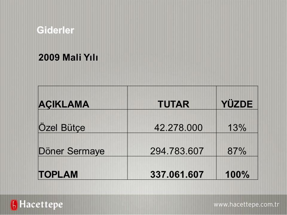 Giderler 2009 Mali Yılı AÇIKLAMA TUTARYÜZDE Özel Bütçe 42.278.00013% Döner Sermaye 294.783.60787% TOPLAM 337.061.607100%