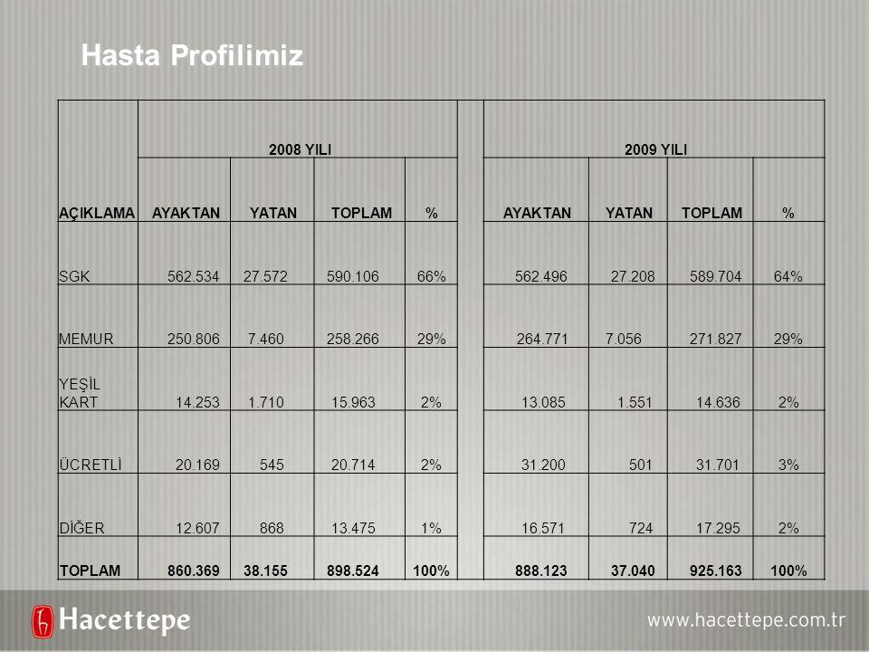 Hasta Profilimiz AÇIKLAMA 2008 YILI 2009 YILI AYAKTAN YATAN TOPLAM% AYAKTAN YATAN TOPLAM% SGK 562.534 27.572 590.10666% 562.496 27.208 589.70464% MEMU
