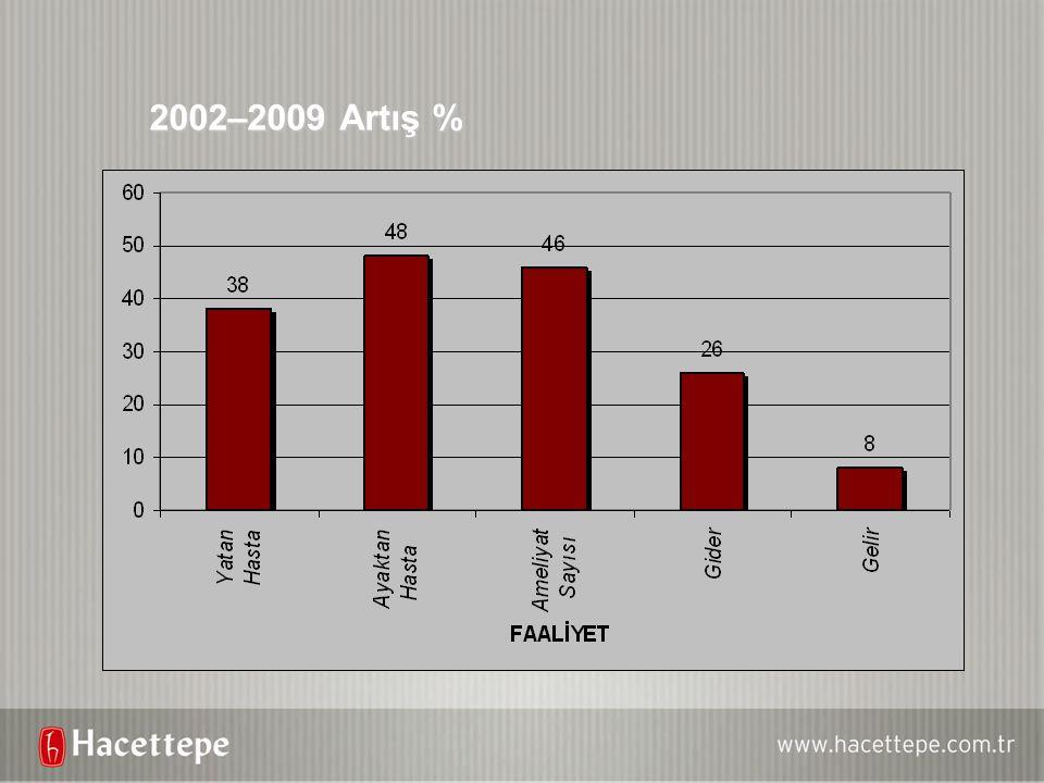 2002–2009 Artış %