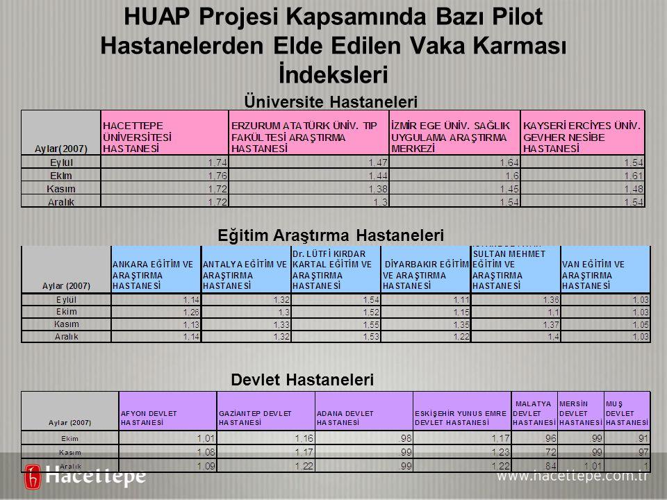 HUAP Projesi Kapsamında Bazı Pilot Hastanelerden Elde Edilen Vaka Karması İndeksleri Üniversite Hastaneleri Eğitim Araştırma Hastaneleri Devlet Hastan