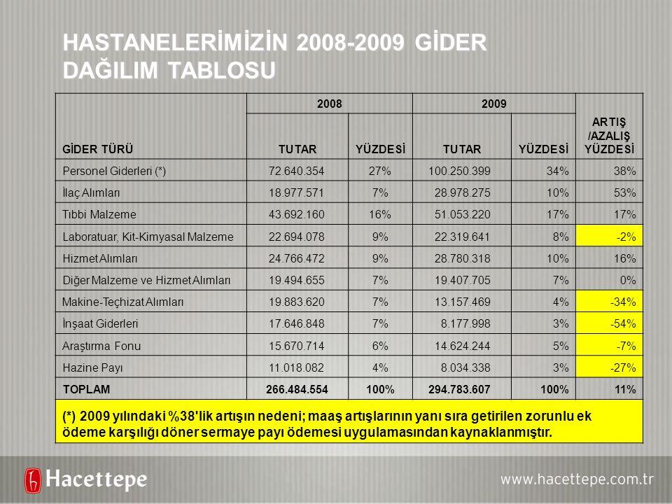 HASTANELERİMİZİN 2008-2009 GİDER DAĞILIM TABLOSU GİDER TÜRÜ 20082009 ARTIŞ /AZALIŞ YÜZDESİ TUTARYÜZDESİTUTARYÜZDESİ Personel Giderleri (*) 72.640.3542